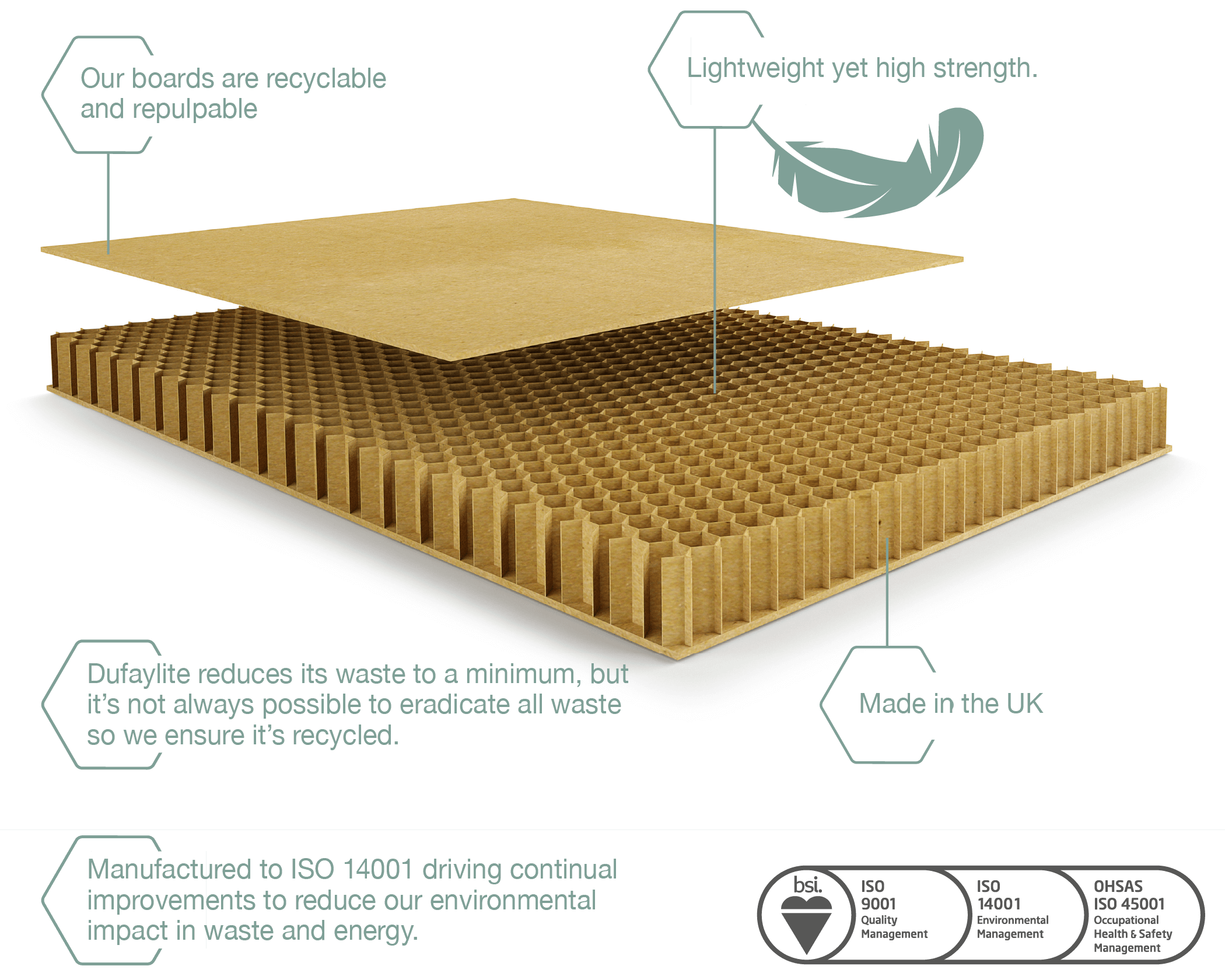 Dufaylite recycled honeycomb board diagram